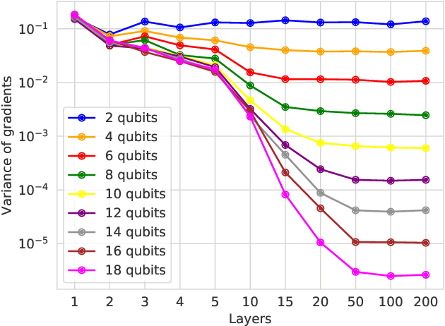 Figure 1 for Layerwise learning for quantum neural networks