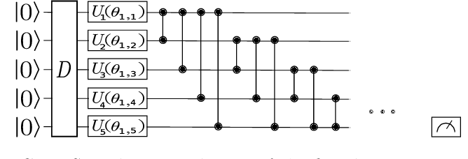Figure 2 for Layerwise learning for quantum neural networks