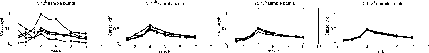 Figure 1 for Selecting the rank of truncated SVD by Maximum Approximation Capacity
