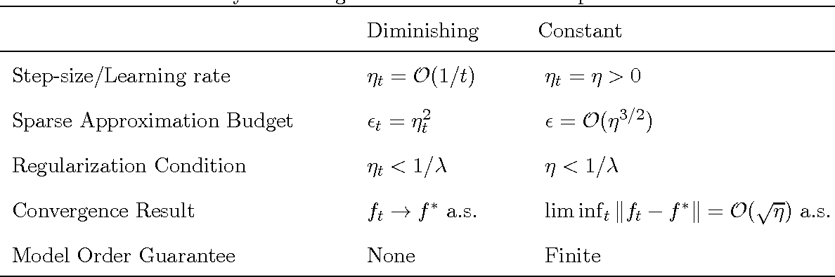 Figure 1 for Parsimonious Online Learning with Kernels via Sparse Projections in Function Space
