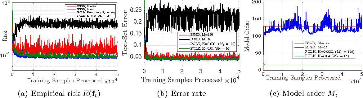 Figure 3 for Parsimonious Online Learning with Kernels via Sparse Projections in Function Space