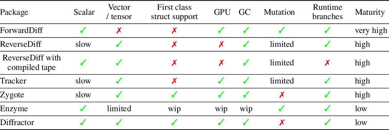 Figure 3 for AbstractDifferentiation.jl: Backend-Agnostic Differentiable Programming in Julia