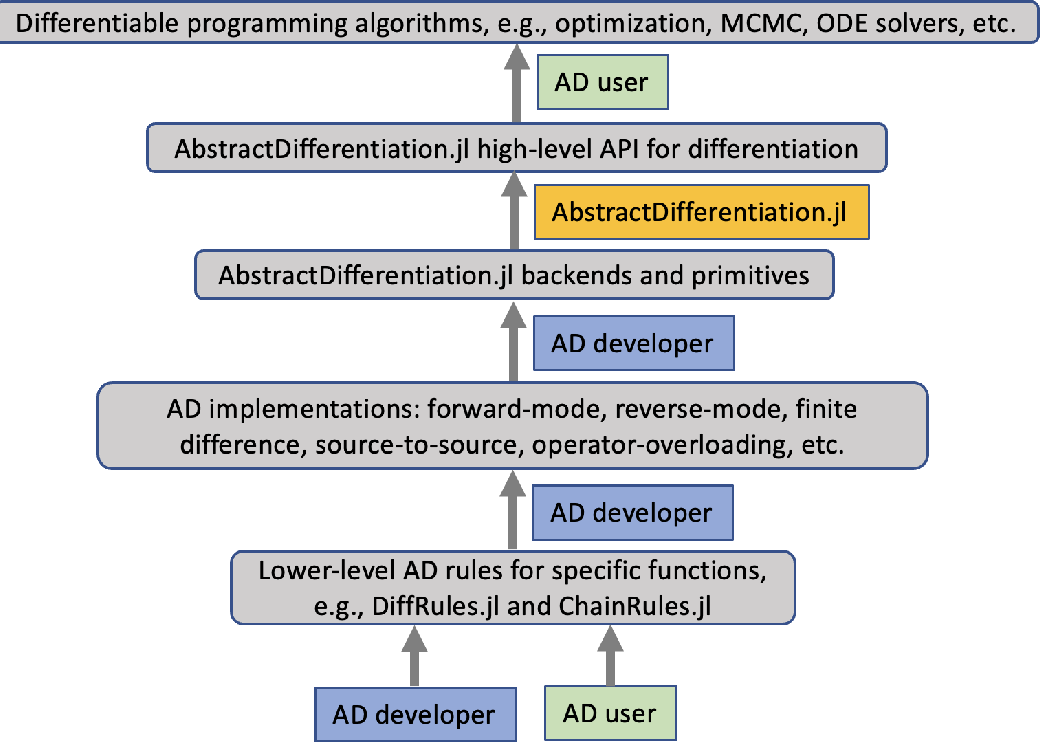 Figure 1 for AbstractDifferentiation.jl: Backend-Agnostic Differentiable Programming in Julia