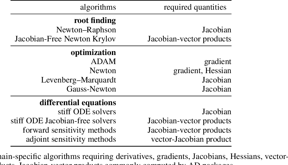 Figure 2 for AbstractDifferentiation.jl: Backend-Agnostic Differentiable Programming in Julia