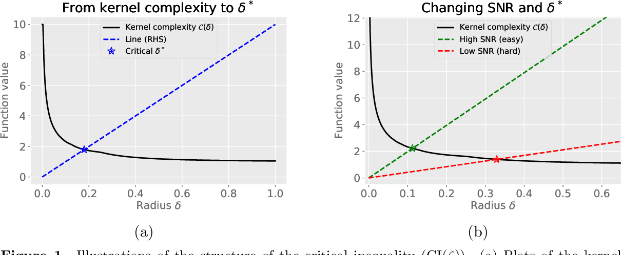 Figure 1 for Optimal policy evaluation using kernel-based temporal difference methods