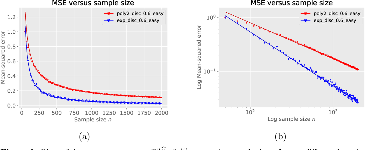 Figure 2 for Optimal policy evaluation using kernel-based temporal difference methods