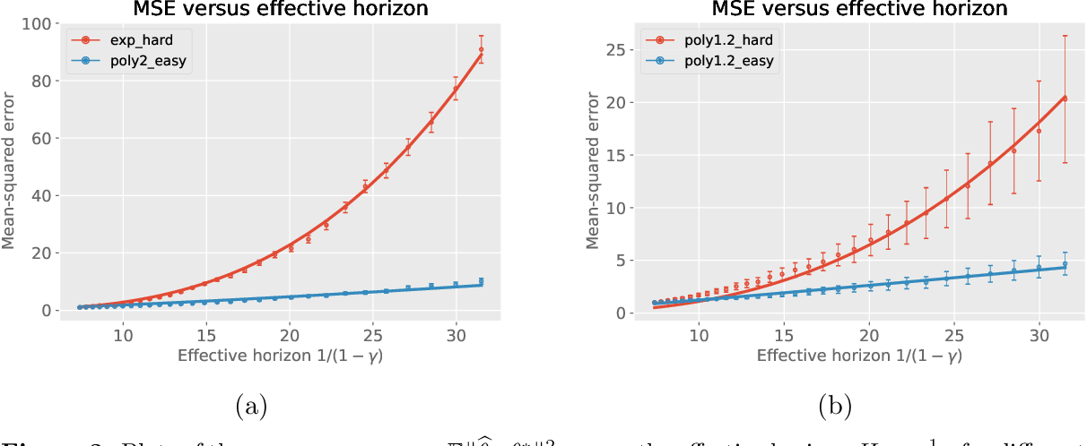Figure 3 for Optimal policy evaluation using kernel-based temporal difference methods