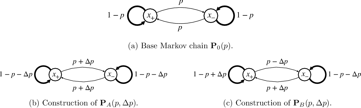 Figure 4 for Optimal policy evaluation using kernel-based temporal difference methods