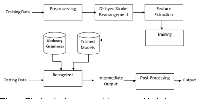 Figure 1 for Large Vocabulary Arabic Online Handwriting Recognition System