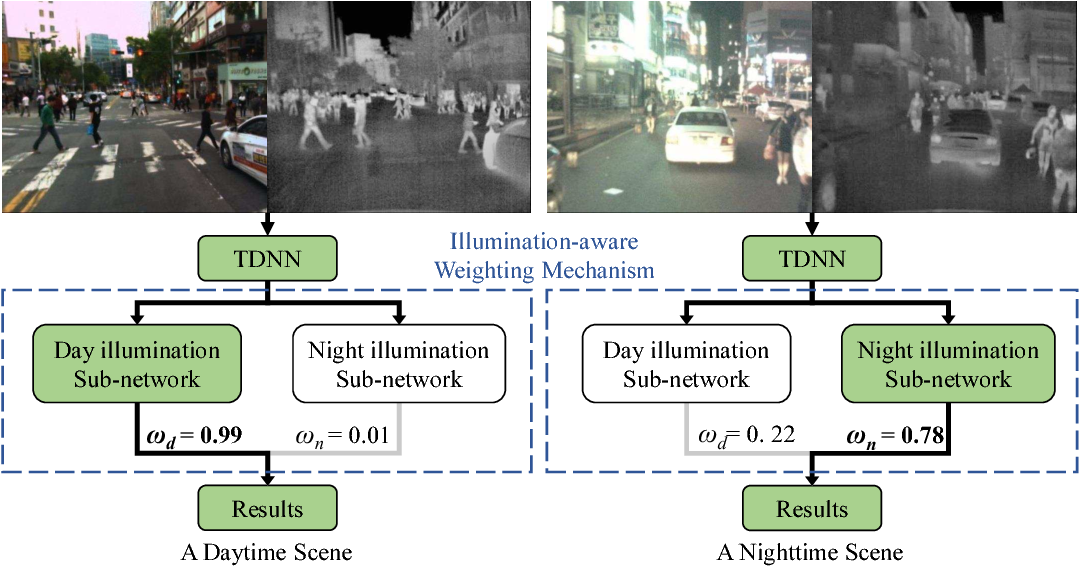 Figure 3 for Fusion of Multispectral Data Through Illumination-aware Deep Neural Networks for Pedestrian Detection