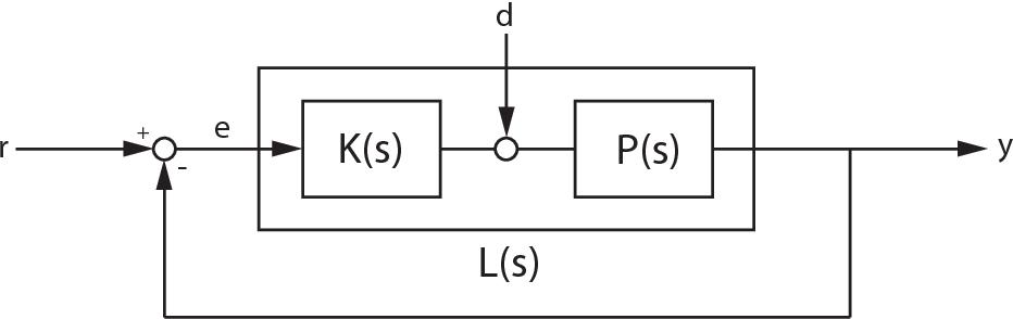 Figure 4 21 From Robust Bode Methods For Feedback Controller Design