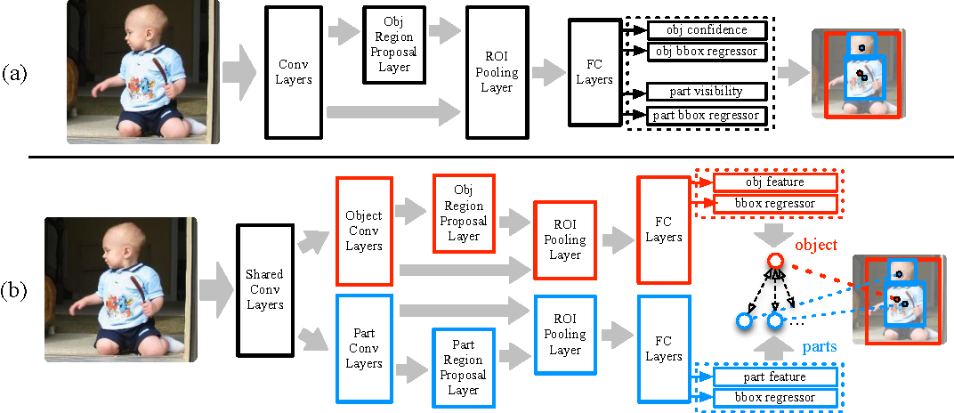 Figure 1 for DeePM: A Deep Part-Based Model for Object Detection and Semantic Part Localization