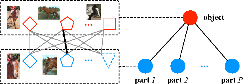 Figure 2 for DeePM: A Deep Part-Based Model for Object Detection and Semantic Part Localization