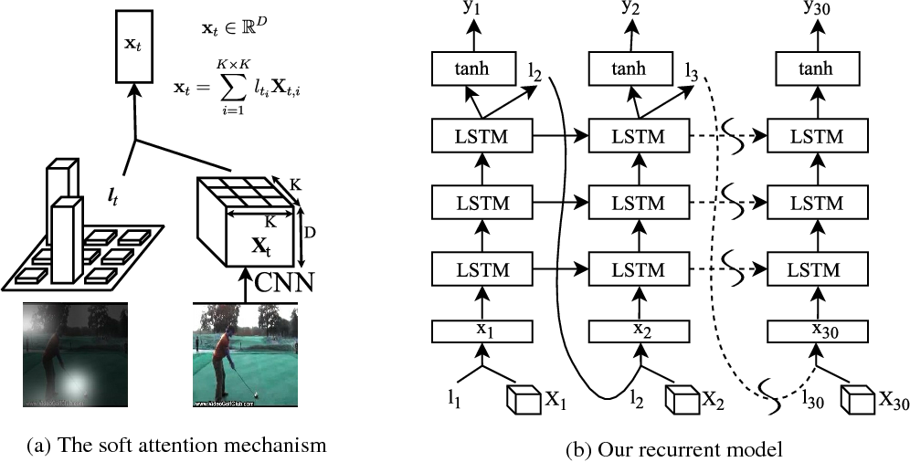Figure 2 for Action Recognition using Visual Attention
