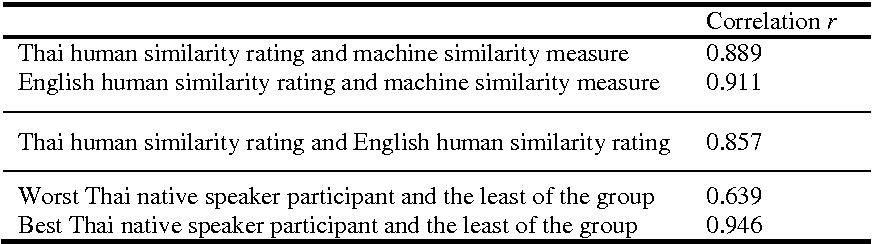 Semantic Similarity Measures for the Development of Thai