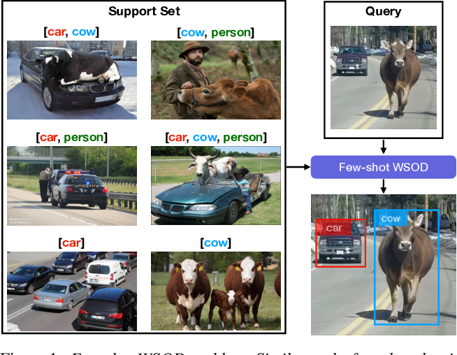 Figure 1 for Few-shot Weakly-Supervised Object Detection via Directional Statistics