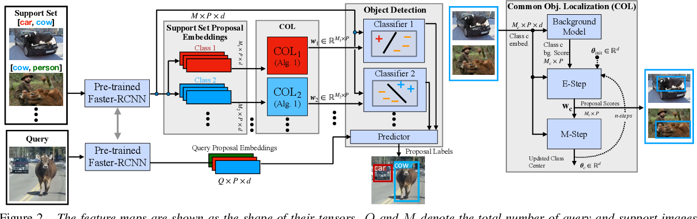 Figure 3 for Few-shot Weakly-Supervised Object Detection via Directional Statistics