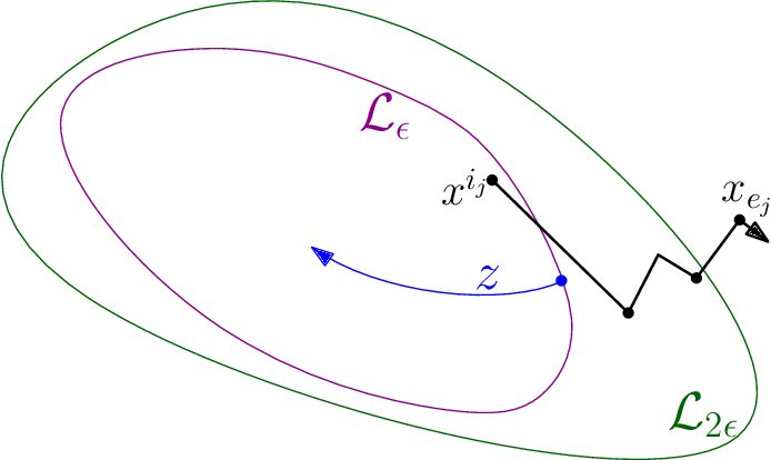 Figure 1 for Stochastic subgradient method converges on tame functions