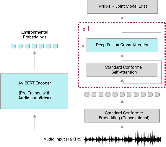 Figure 1 for Multi-Modal Pre-Training for Automated Speech Recognition
