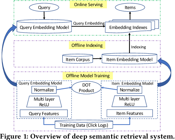 Figure 1 for From Semantic Retrieval to Pairwise Ranking: Applying Deep Learning in E-commerce Search