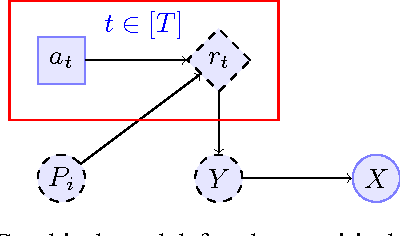 Figure 1 for Algorithms for Differentially Private Multi-Armed Bandits