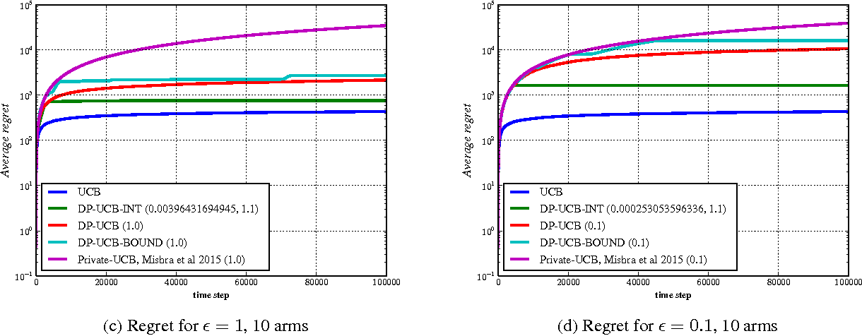 Figure 2 for Algorithms for Differentially Private Multi-Armed Bandits