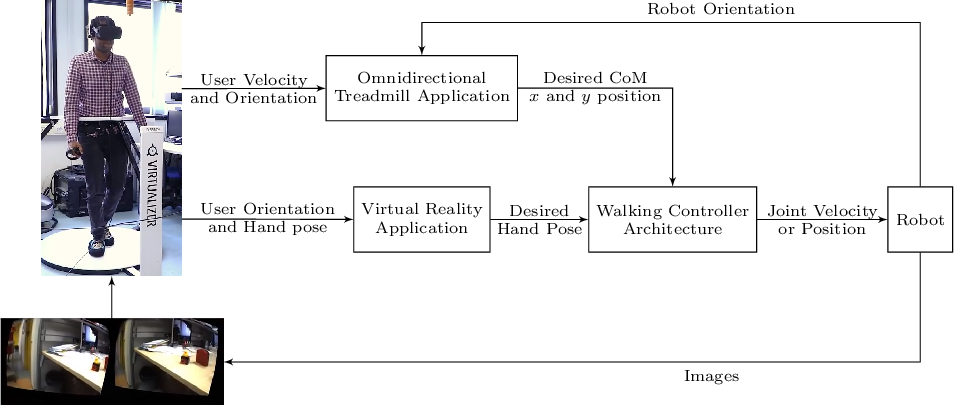 Figure 1 for Telexistence and Teleoperation for Walking Humanoid Robots
