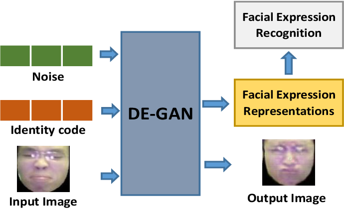 Figure 1 for Facial Expression Representation Learning by Synthesizing Expression Images