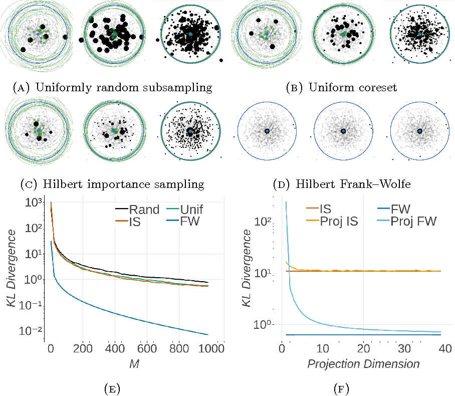 Figure 2 for Automated Scalable Bayesian Inference via Hilbert Coresets