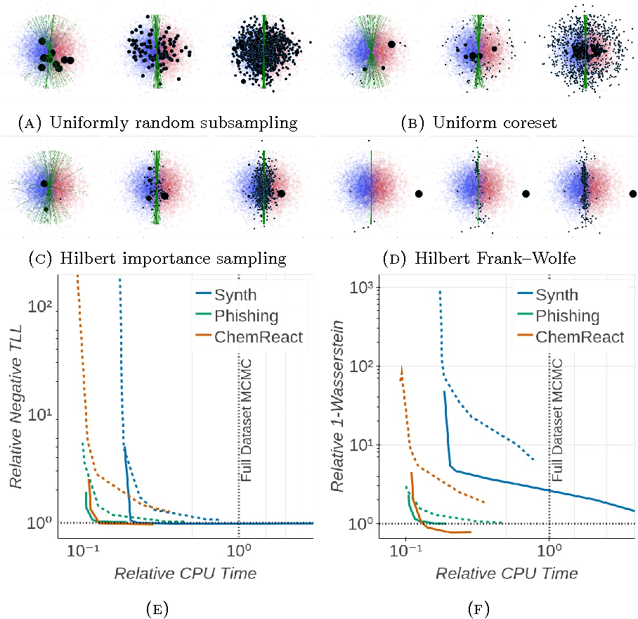 Figure 3 for Automated Scalable Bayesian Inference via Hilbert Coresets