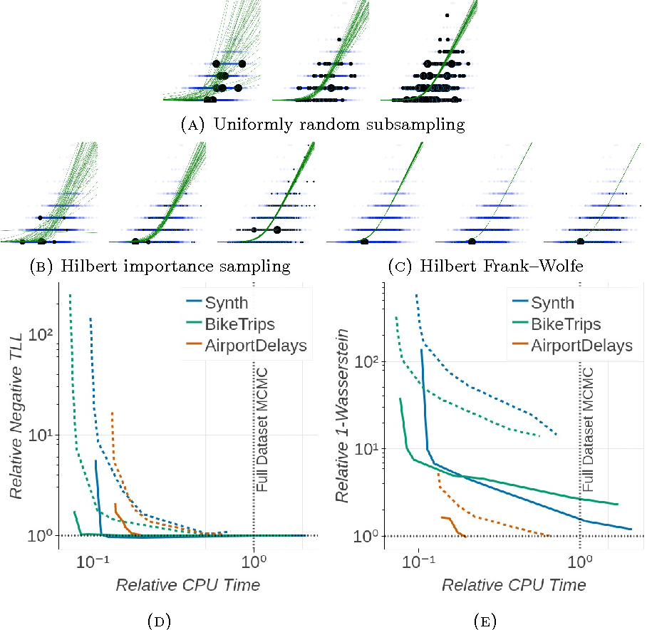 Figure 4 for Automated Scalable Bayesian Inference via Hilbert Coresets