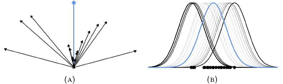 Figure 1 for Automated Scalable Bayesian Inference via Hilbert Coresets