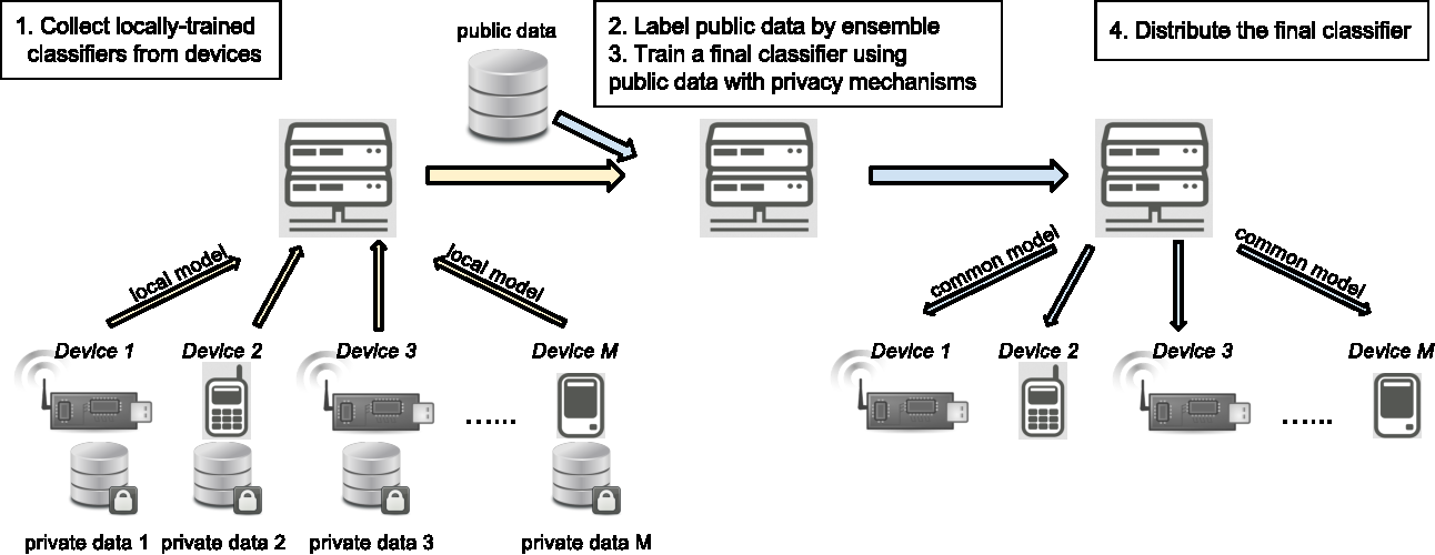 Figure 1 for Learning Privately from Multiparty Data