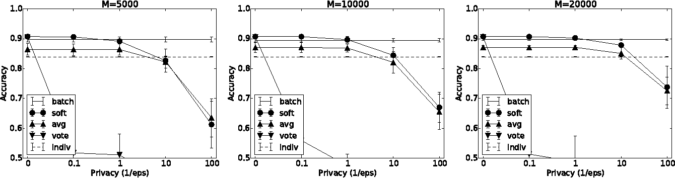 Figure 3 for Learning Privately from Multiparty Data