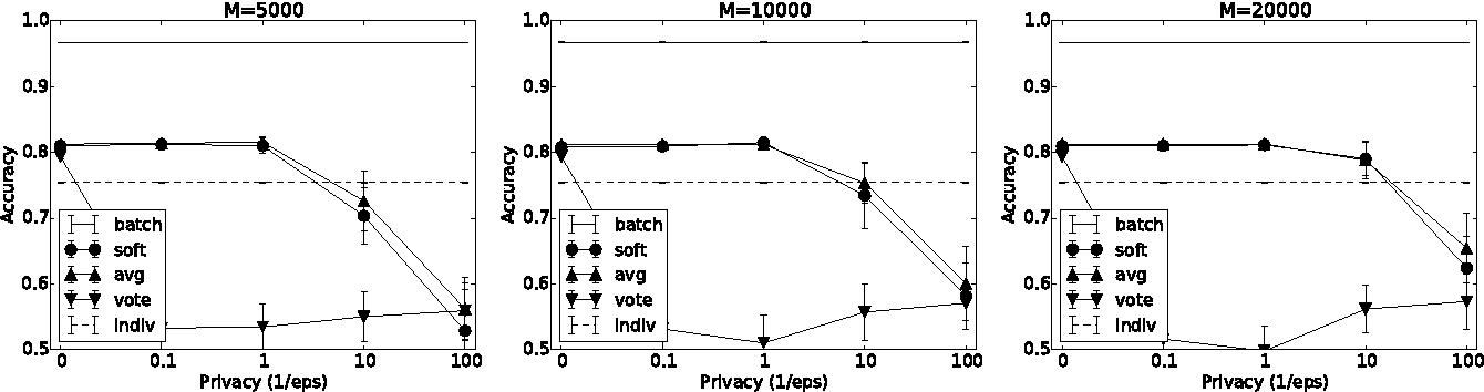 Figure 4 for Learning Privately from Multiparty Data
