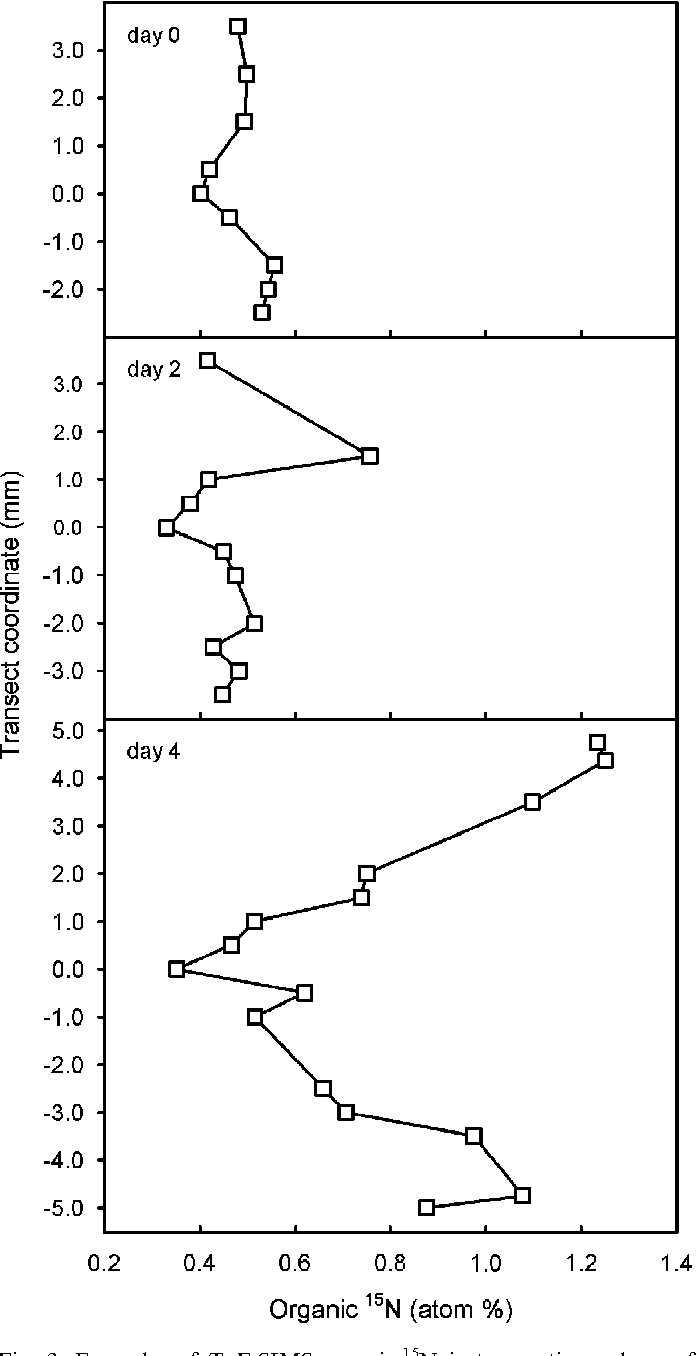 Figure 3 From Nitrogen Mineralization And Assimilation At Millimeter