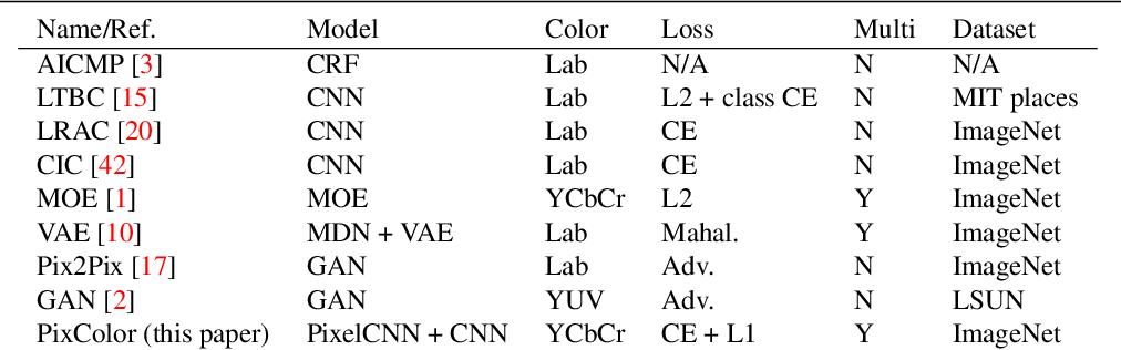 Figure 2 for PixColor: Pixel Recursive Colorization