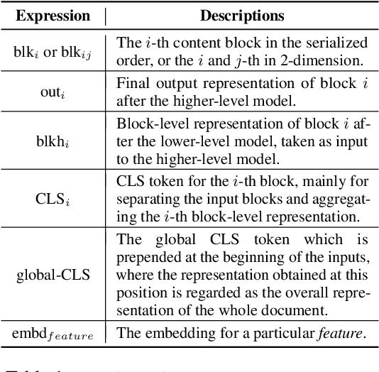 Figure 2 for LAMPRET: Layout-Aware Multimodal PreTraining for Document Understanding