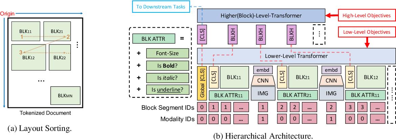 Figure 3 for LAMPRET: Layout-Aware Multimodal PreTraining for Document Understanding