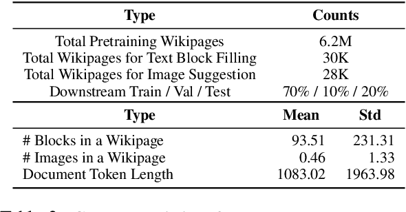 Figure 4 for LAMPRET: Layout-Aware Multimodal PreTraining for Document Understanding