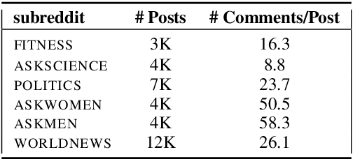 Figure 1 for Talking to the crowd: What do people react to in online discussions?