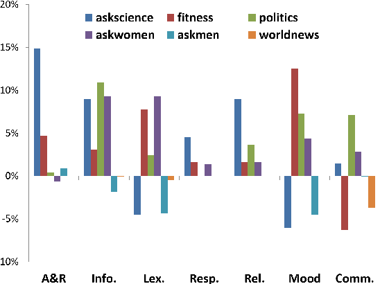 Figure 2 for Talking to the crowd: What do people react to in online discussions?