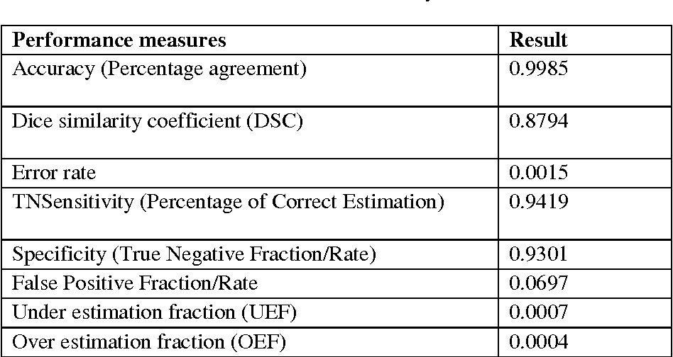 Table 2 From A Fcm Based Approach For Automated Segmentation Of