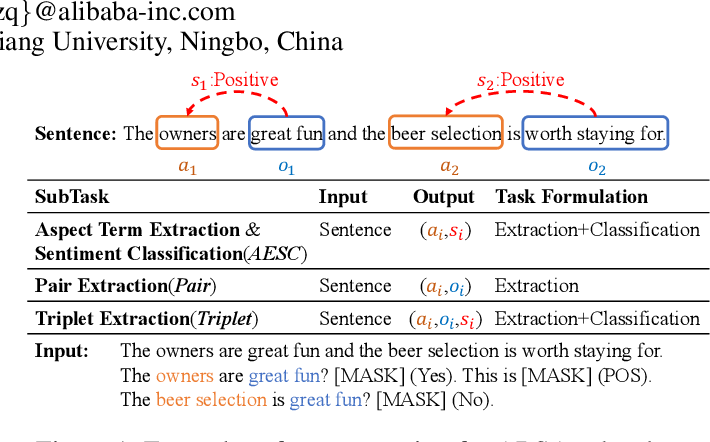 Figure 1 for SentiPrompt: Sentiment Knowledge Enhanced Prompt-Tuning for Aspect-Based Sentiment Analysis