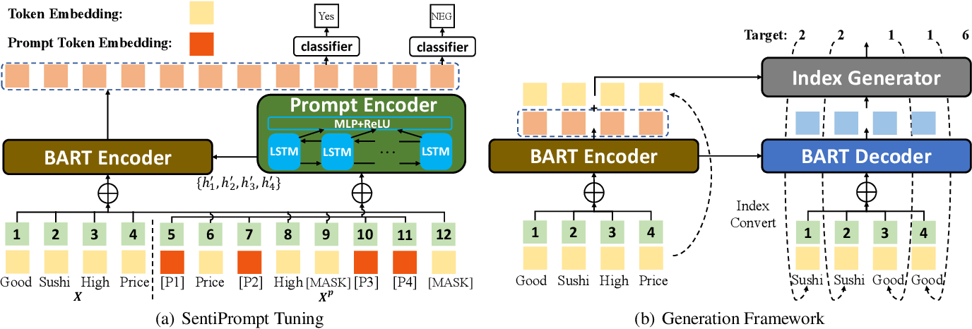 Figure 3 for SentiPrompt: Sentiment Knowledge Enhanced Prompt-Tuning for Aspect-Based Sentiment Analysis