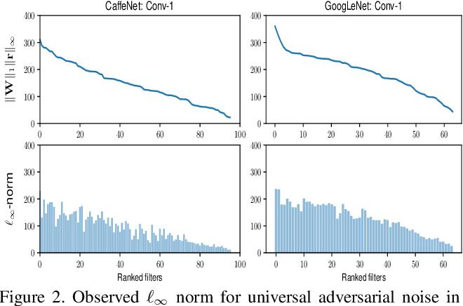 Figure 3 for Defending against Adversarial Attacks through Resilient Feature Regeneration