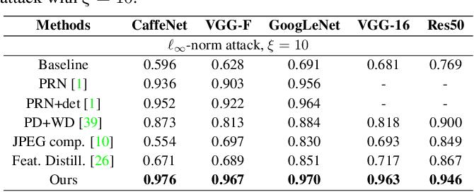 Figure 4 for Defending against Adversarial Attacks through Resilient Feature Regeneration