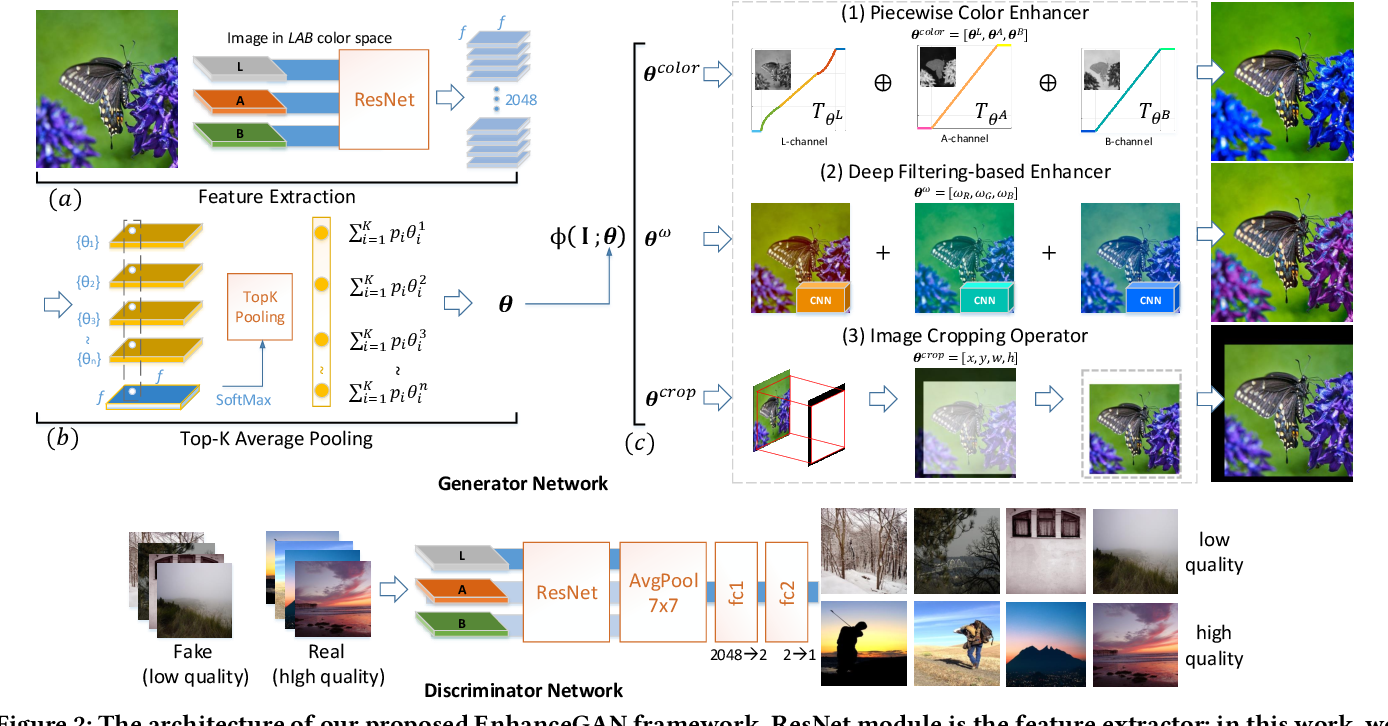 Figure 3 for Aesthetic-Driven Image Enhancement by Adversarial Learning