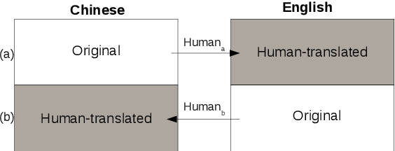 Figure 1 for Translationese in Machine Translation Evaluation