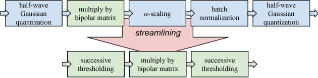 Figure 1 for Streamlined Deployment for Quantized Neural Networks